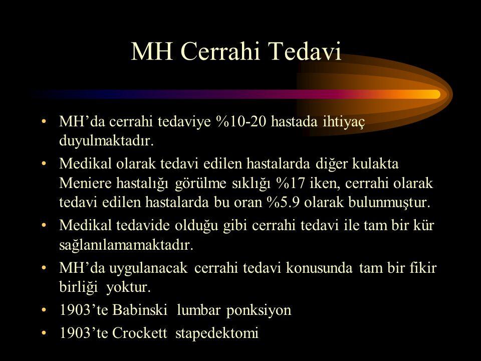 MH Cerrahi Tedavi MH'da cerrahi tedaviye %10-20 hastada ihtiyaç duyulmaktadır.