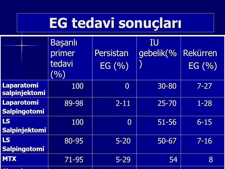 EG tedavi sonuçları Başarılı primer tedavi (%) Persistan EG (%)