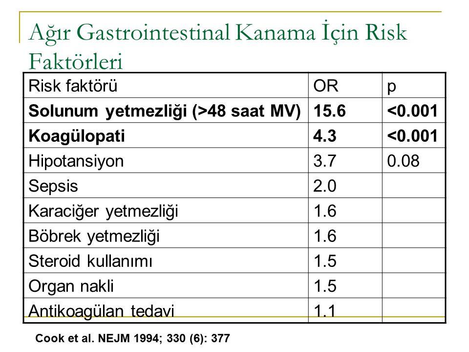 Ağır Gastrointestinal Kanama İçin Risk Faktörleri