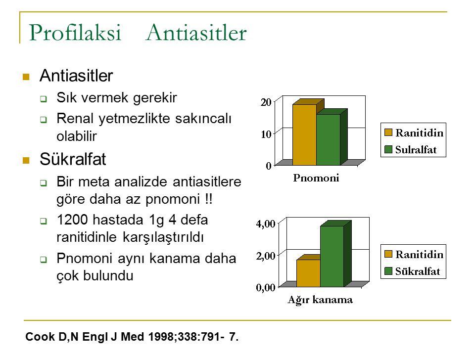 Profilaksi Antiasitler