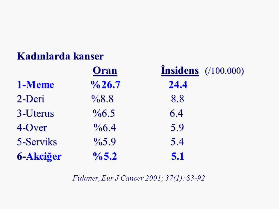Kadınlarda kanser Oran İnsidens (/100.000) 1-Meme %26.7 24.4