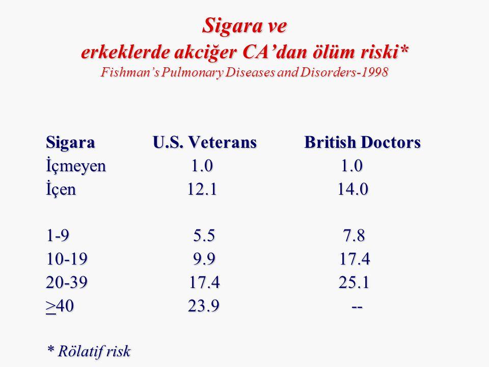 Sigara ve erkeklerde akciğer CA'dan ölüm riski