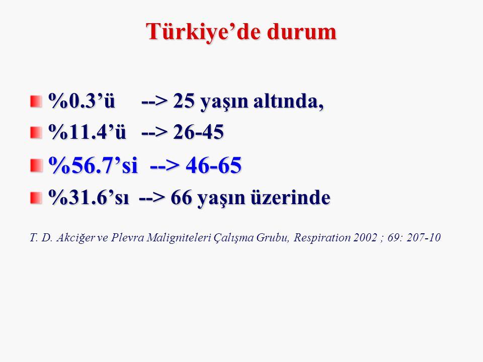 Türkiye'de durum %56.7'si --> 46-65 %0.3'ü --> 25 yaşın altında,