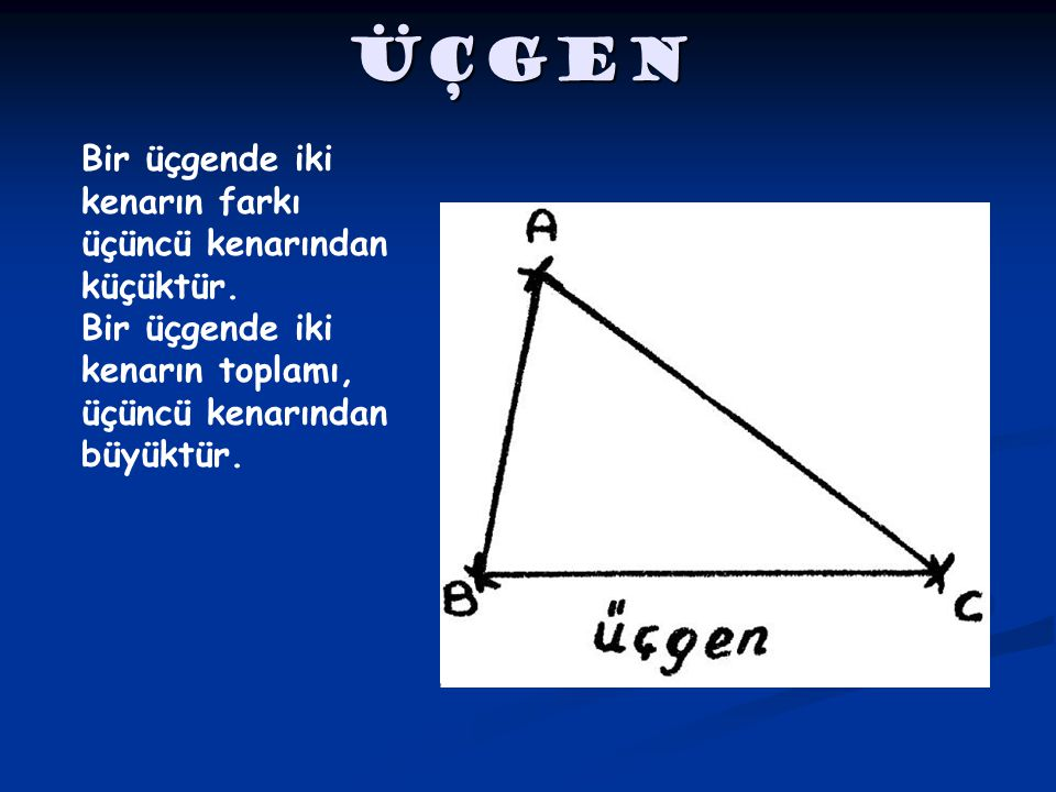 ÜÇGEN Bir üçgende iki kenarın farkı üçüncü kenarından küçüktür.
