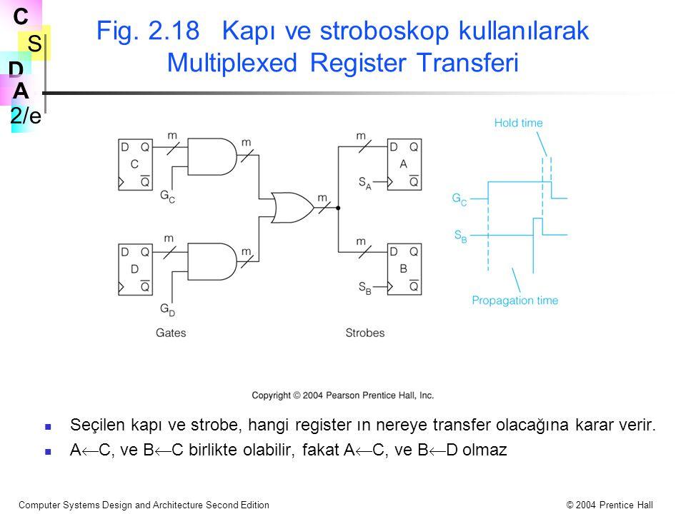 Fig. 2.18 Kapı ve stroboskop kullanılarak Multiplexed Register Transferi