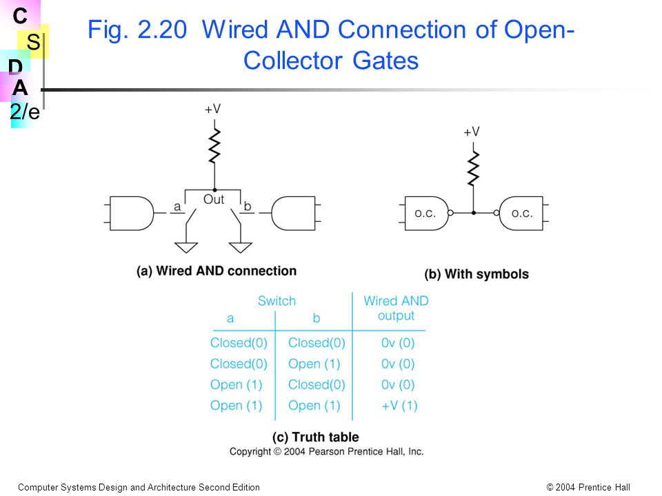 Fig. 2.20 Wired AND Connection of Open-Collector Gates