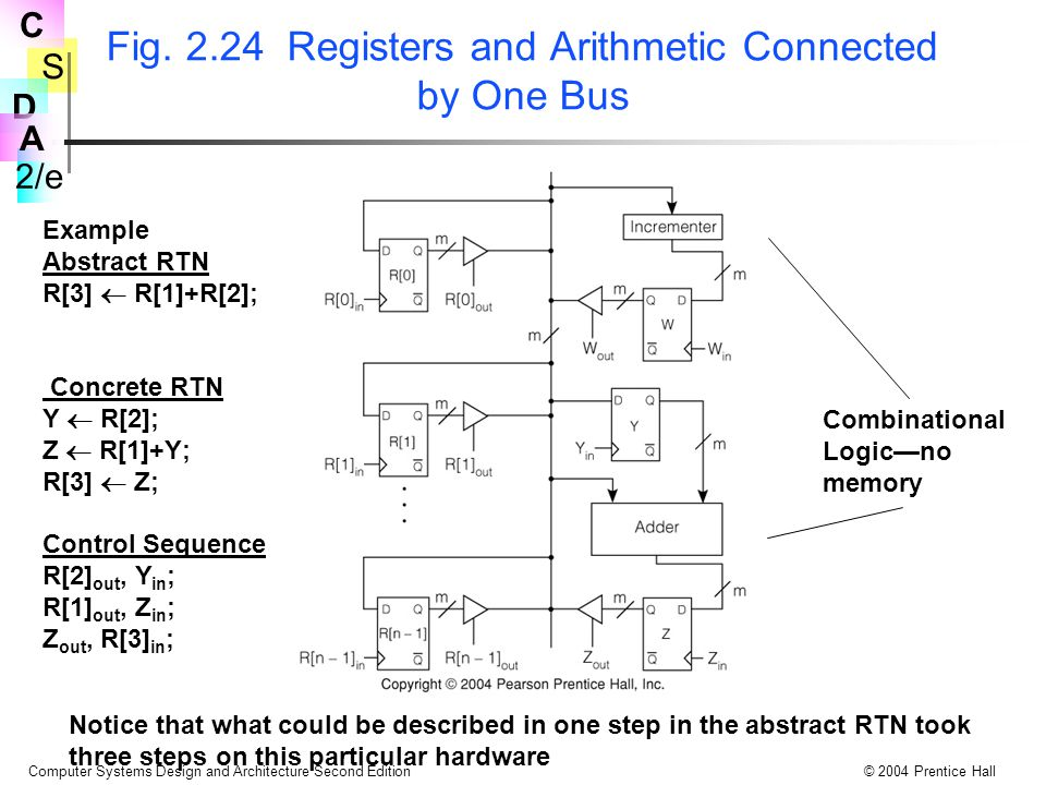 Fig. 2.24 Registers and Arithmetic Connected by One Bus