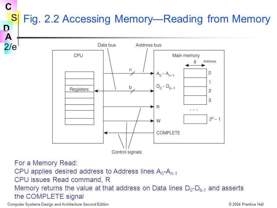 Fig. 2.2 Accessing Memory—Reading from Memory