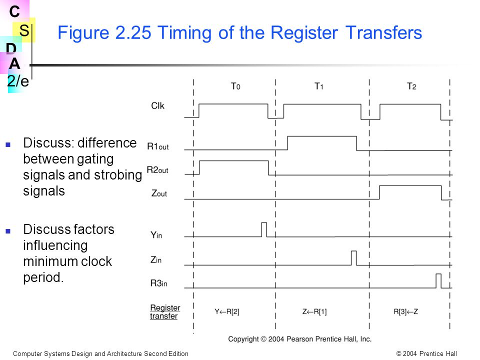 Figure 2.25 Timing of the Register Transfers