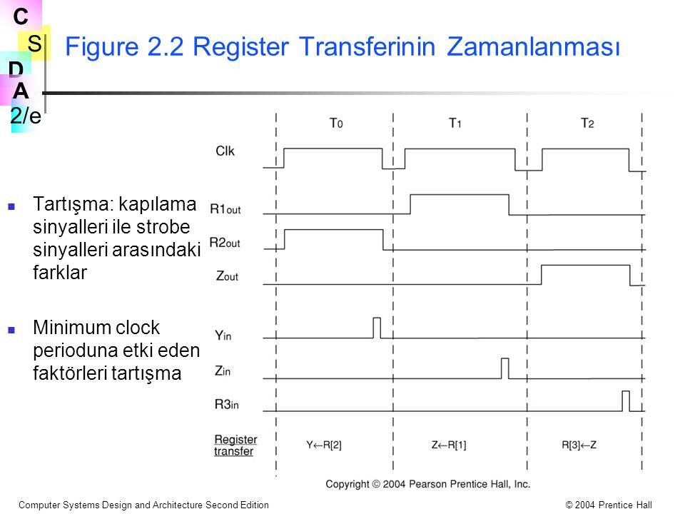 Figure 2.2 Register Transferinin Zamanlanması