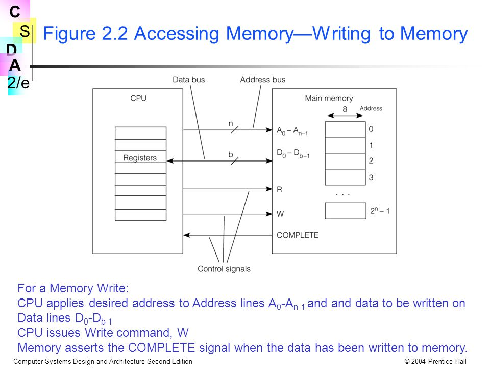 Figure 2.2 Accessing Memory—Writing to Memory
