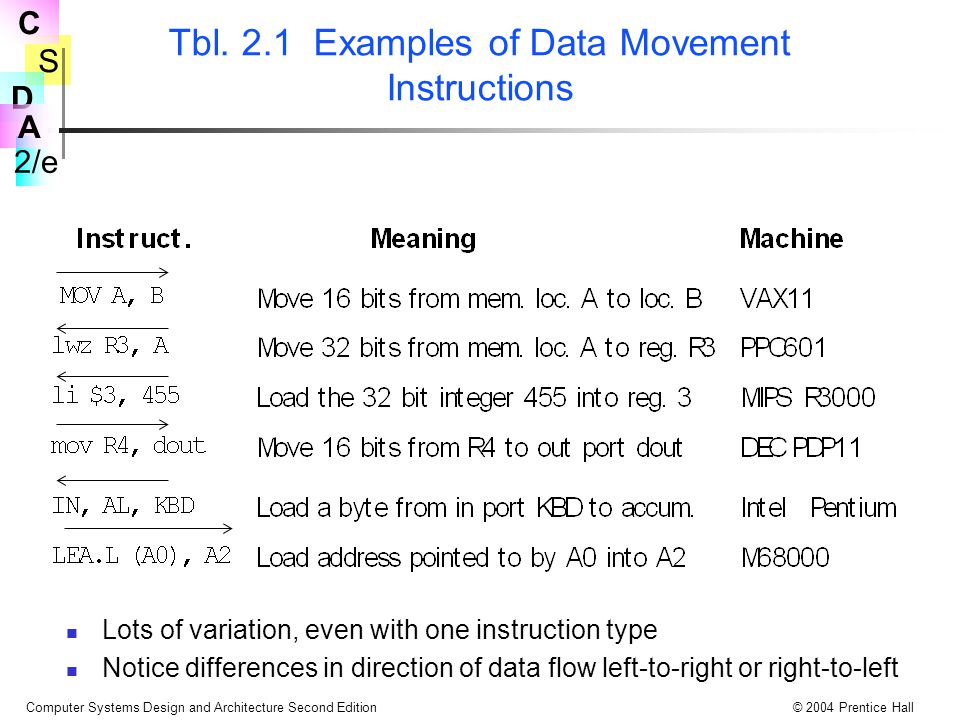 Tbl. 2.1 Examples of Data Movement Instructions