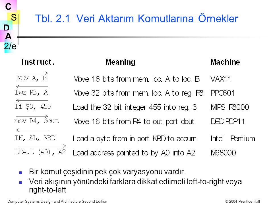 Tbl. 2.1 Veri Aktarım Komutlarına Örnekler