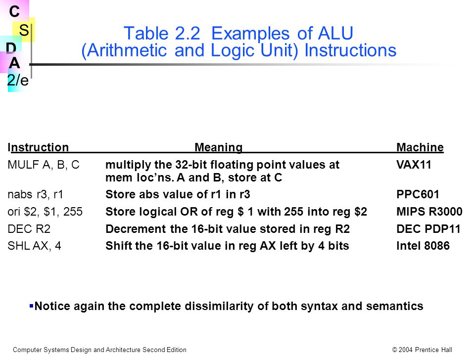Table 2.2 Examples of ALU (Arithmetic and Logic Unit) Instructions