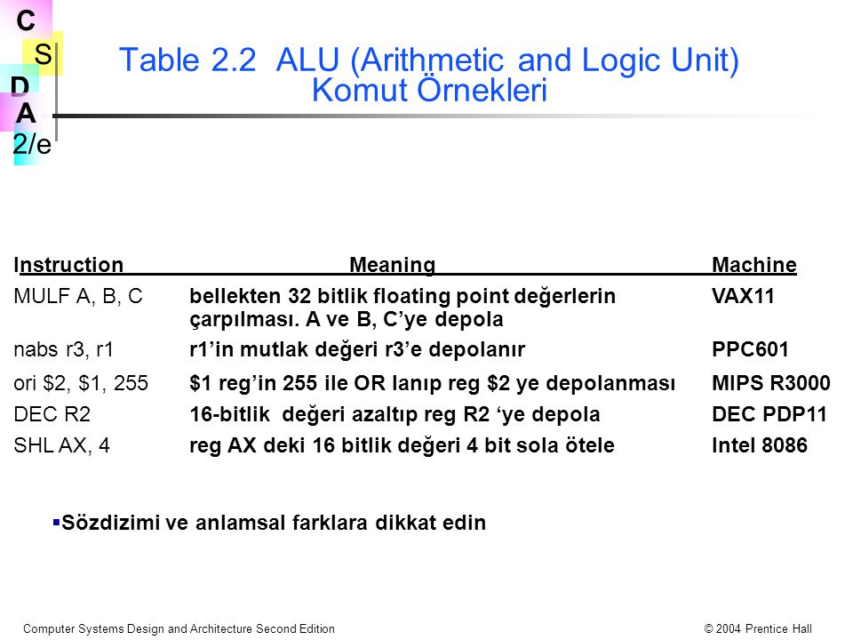 Table 2.2 ALU (Arithmetic and Logic Unit) Komut Örnekleri