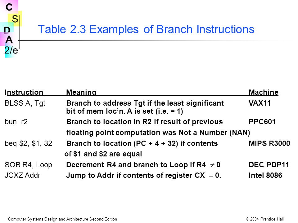 Table 2.3 Examples of Branch Instructions