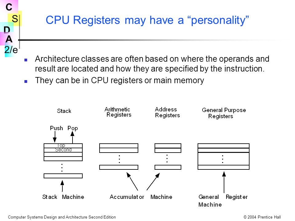 CPU Registers may have a personality