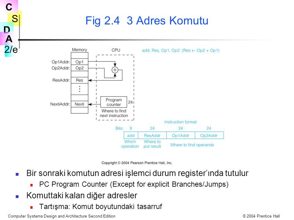 Fig 2.4 3 Adres Komutu Bir sonraki komutun adresi işlemci durum register'ında tutulur. PC Program Counter (Except for explicit Branches/Jumps)