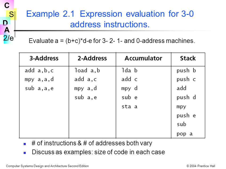 Example 2.1 Expression evaluation for 3-0 address instructions.