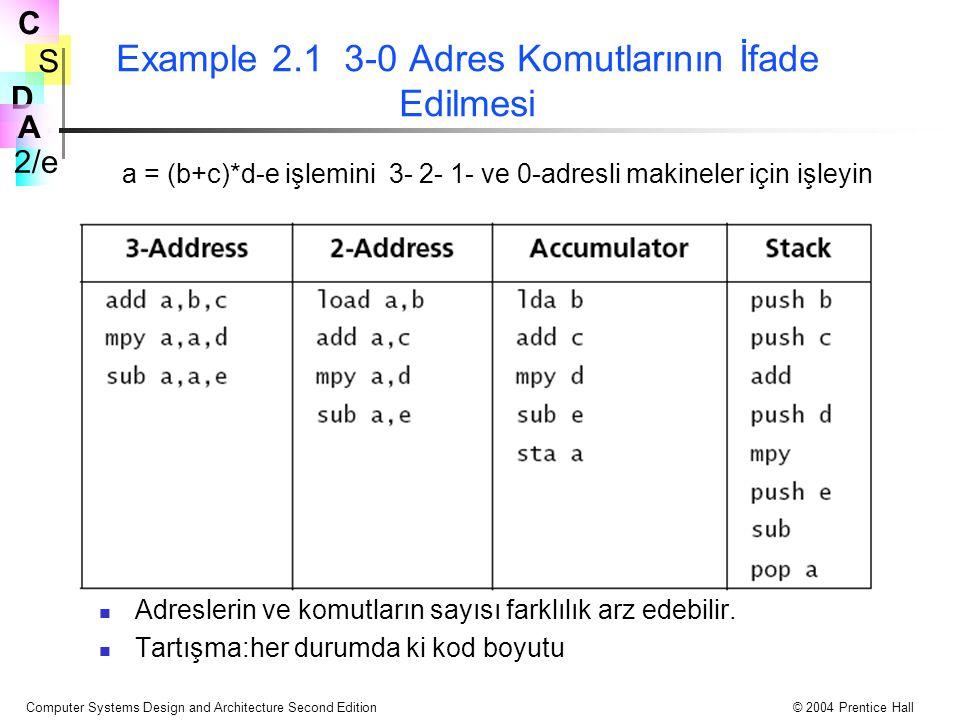Example 2.1 3-0 Adres Komutlarının İfade Edilmesi
