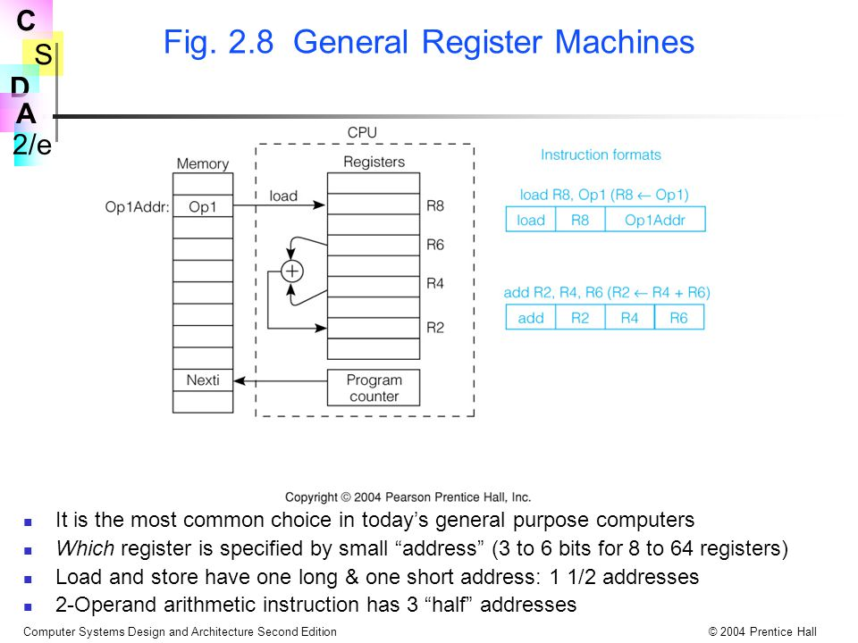 Fig. 2.8 General Register Machines