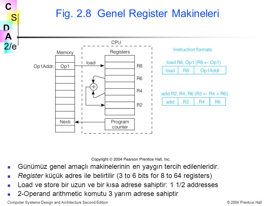 Fig. 2.8 Genel Register Makineleri