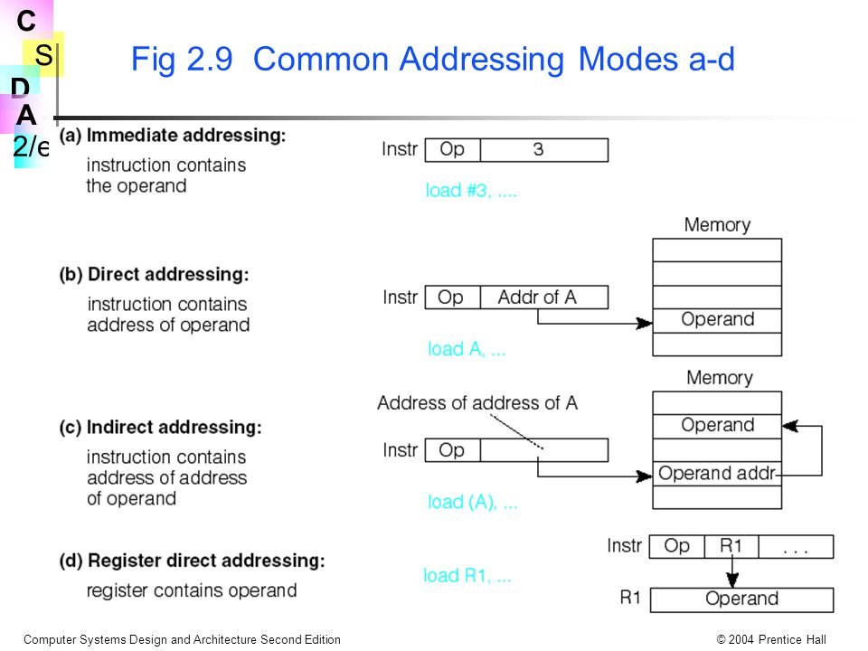 Fig 2.9 Common Addressing Modes a-d