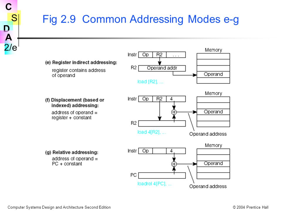 Fig 2.9 Common Addressing Modes e-g