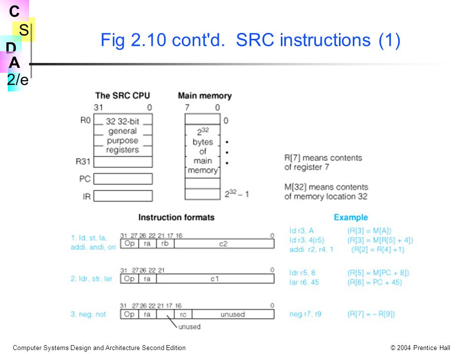 Fig 2.10 cont d. SRC instructions (1)