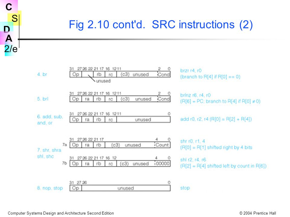 Fig 2.10 cont d. SRC instructions (2)