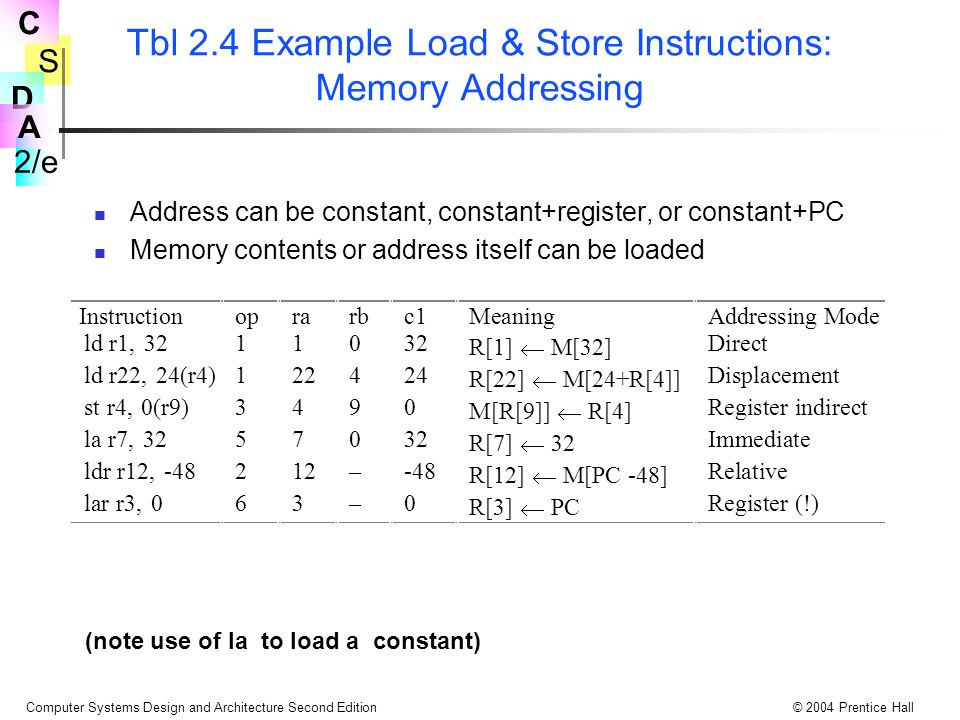 Tbl 2.4 Example Load & Store Instructions: Memory Addressing