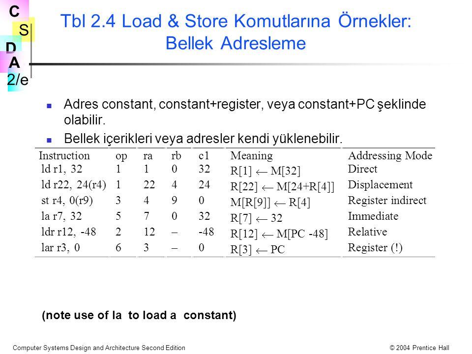 Tbl 2.4 Load & Store Komutlarına Örnekler: Bellek Adresleme