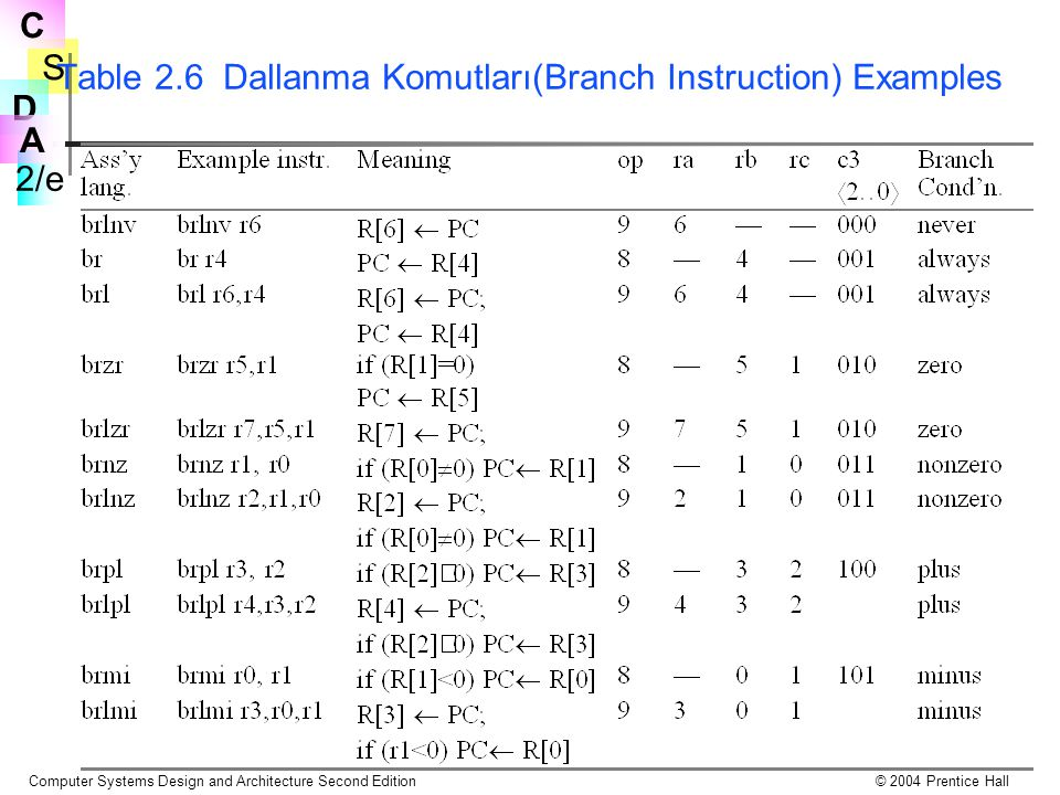 Table 2.6 Dallanma Komutları(Branch Instruction) Examples