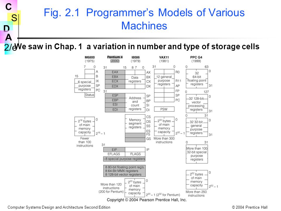 Fig. 2.1 Programmer's Models of Various Machines
