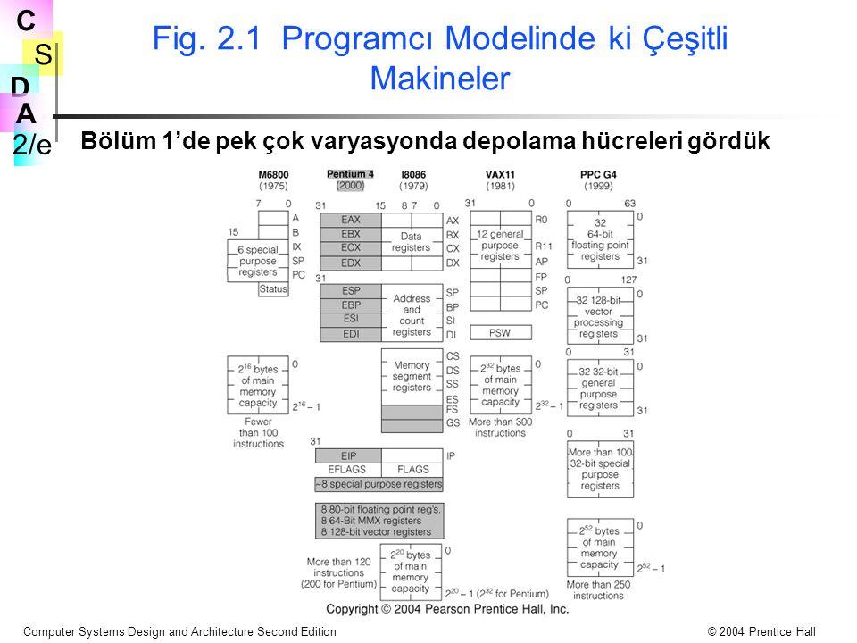 Fig. 2.1 Programcı Modelinde ki Çeşitli Makineler