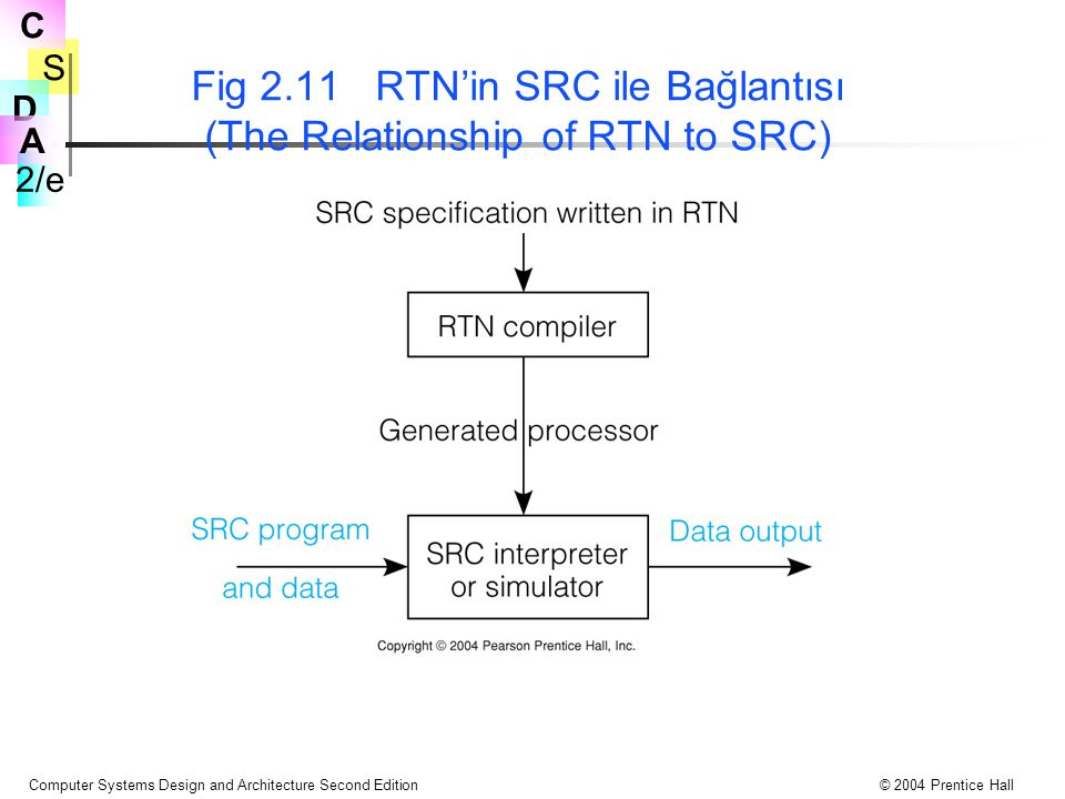 Fig 2.11 RTN'in SRC ile Bağlantısı (The Relationship of RTN to SRC)