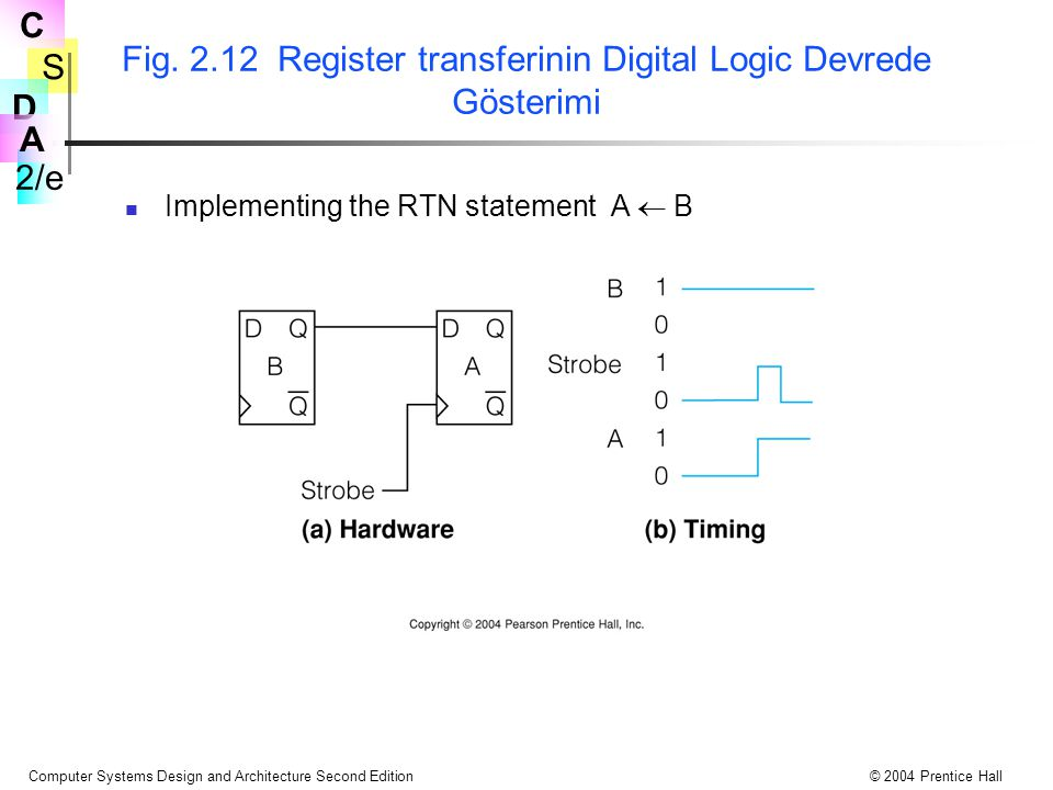 Fig. 2.12 Register transferinin Digital Logic Devrede Gösterimi