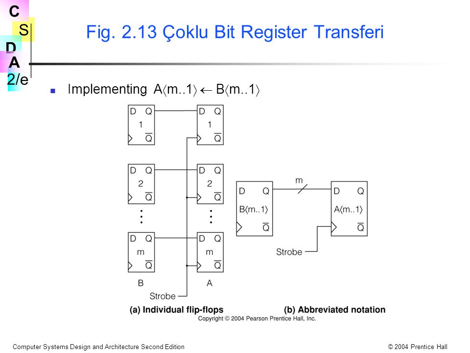 Fig. 2.13 Çoklu Bit Register Transferi