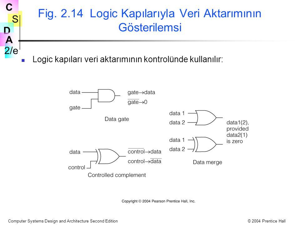 Fig. 2.14 Logic Kapılarıyla Veri Aktarımının Gösterilemsi