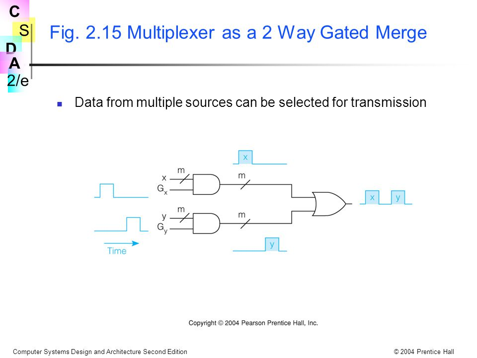 Fig. 2.15 Multiplexer as a 2 Way Gated Merge