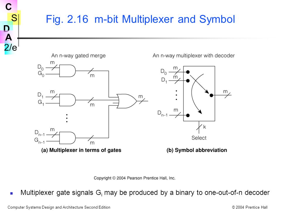 Fig. 2.16 m-bit Multiplexer and Symbol