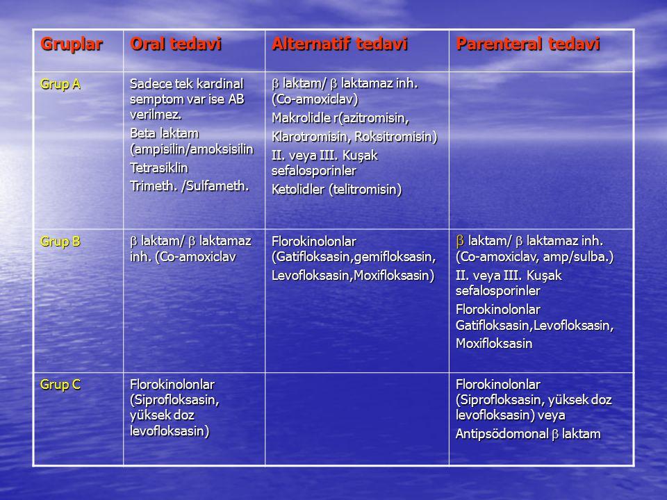 Gruplar Oral tedavi Alternatif tedavi Parenteral tedavi Grup A