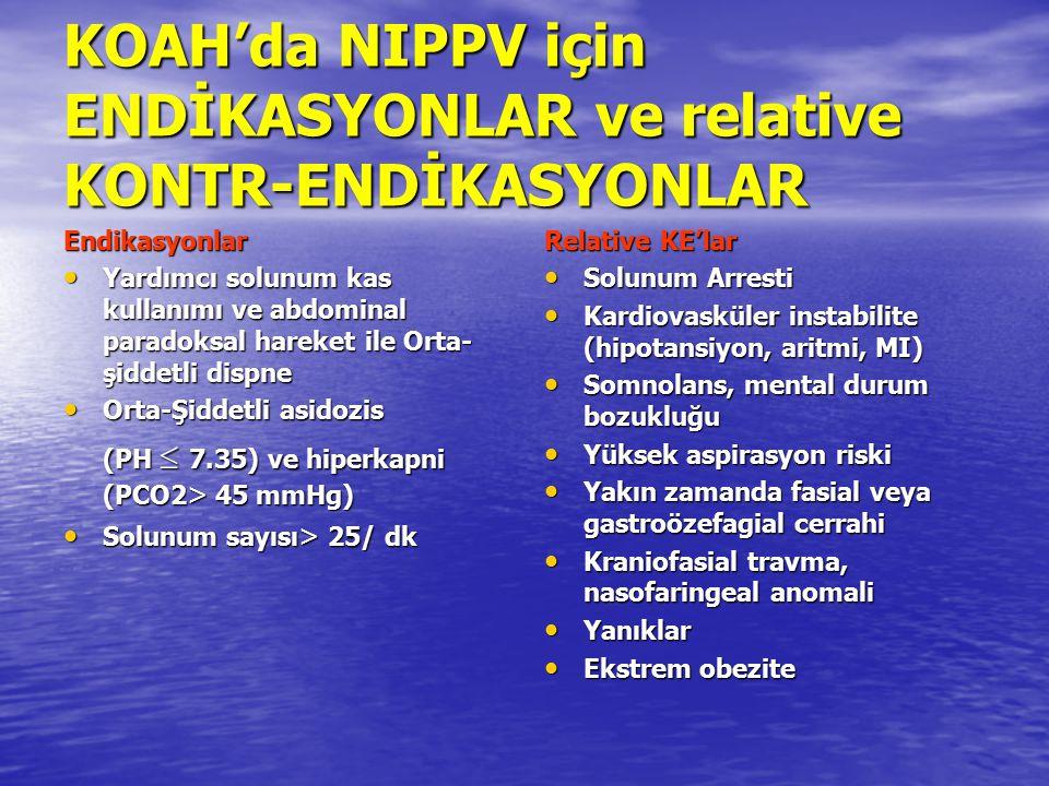KOAH'da NIPPV için ENDİKASYONLAR ve relative KONTR-ENDİKASYONLAR