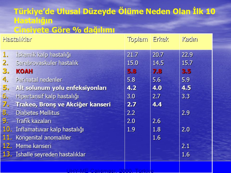 Türkiye'de Ulusal Düzeyde Ölüme Neden Olan İlk 10 Hastalığın Cinsiyete Göre % dağılımı