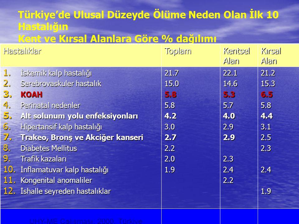 Türkiye'de Ulusal Düzeyde Ölüme Neden Olan İlk 10 Hastalığın Kent ve Kırsal Alanlara Göre % dağılımı