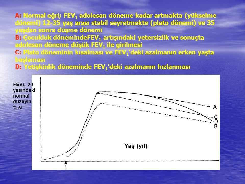 A: Normal eğri; FEV1 adolesan döneme kadar artmakta (yükselme dönemi) 12-35 yaş arası stabil seyretmekte (plato dönemi) ve 35 yaşdan sonra düşme dönemi B: Çocukluk dönemindeFEV1 artışındaki yetersizlik ve sonuçta adolesan döneme düşük FEV1 ile girilmesi C: Plato döneminin kısalması ve FEV1'deki azalmanın erken yaşta başlaması D: Yetişkinlik döneminde FEV1'deki azalmanın hızlanması