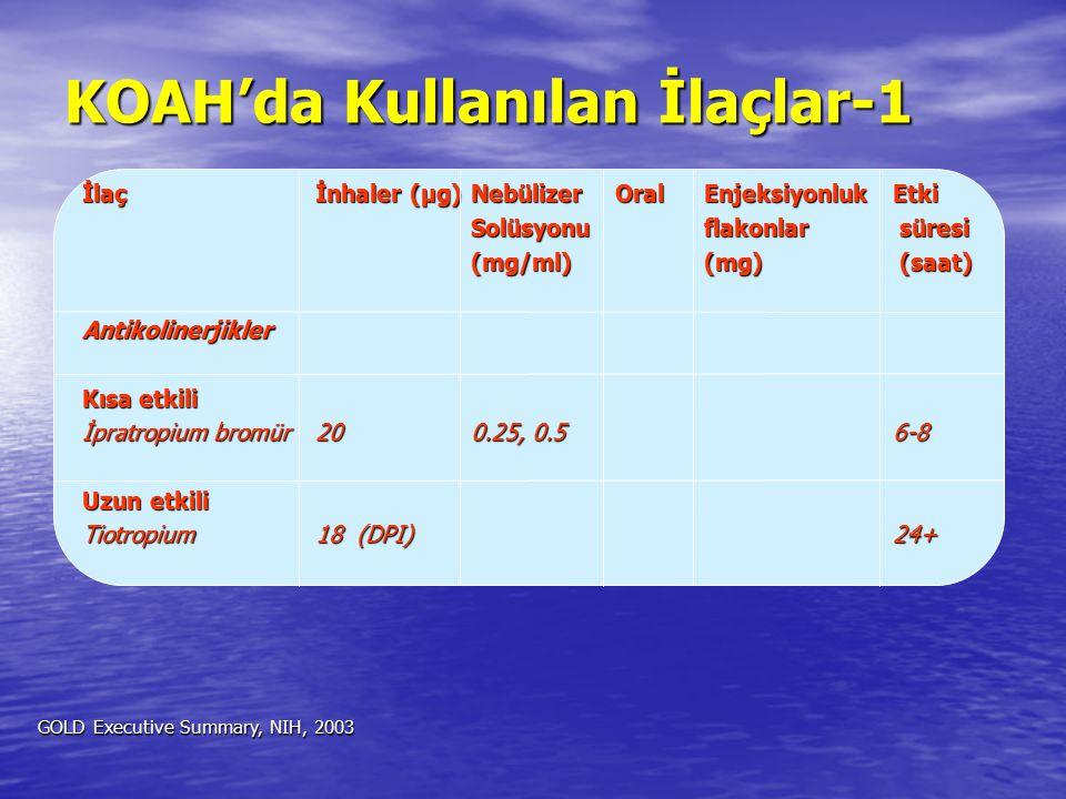 KOAH'da Kullanılan İlaçlar-1