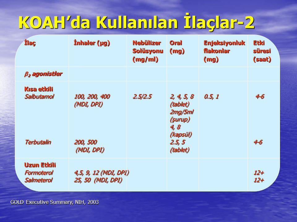 KOAH'da Kullanılan İlaçlar-2