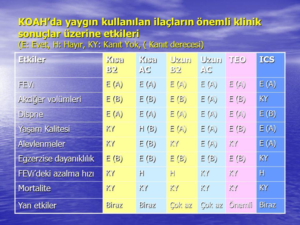KOAH'da yaygın kullanılan ilaçların önemli klinik sonuçlar üzerine etkileri (E: Evet, H: Hayır, KY: Kanıt Yok, ( Kanıt derecesi)