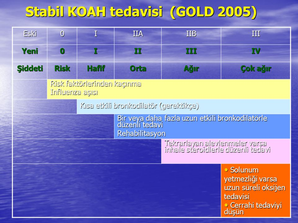 Stabil KOAH tedavisi (GOLD 2005)